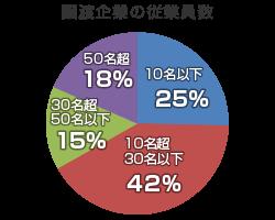 グラフ_譲渡企業の従業員数