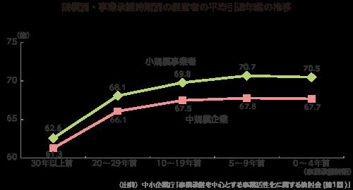 グラフ_規模別・事業承継時期別の経営者の平均引退年齢の推移