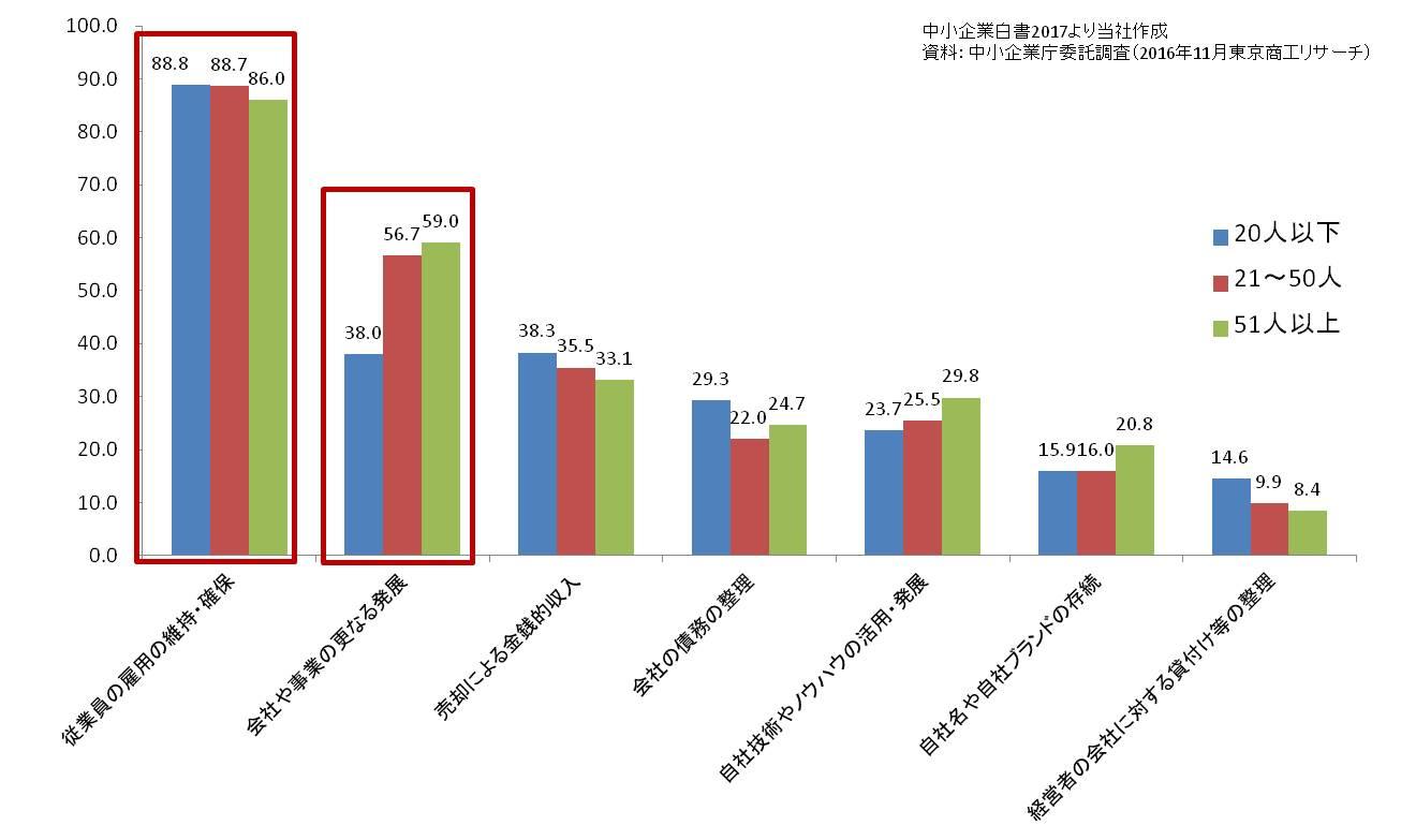 グラフ:従業員規模別に見た、事業を譲渡・売却・統合(M&A)する場合に重視すること(当社加工)