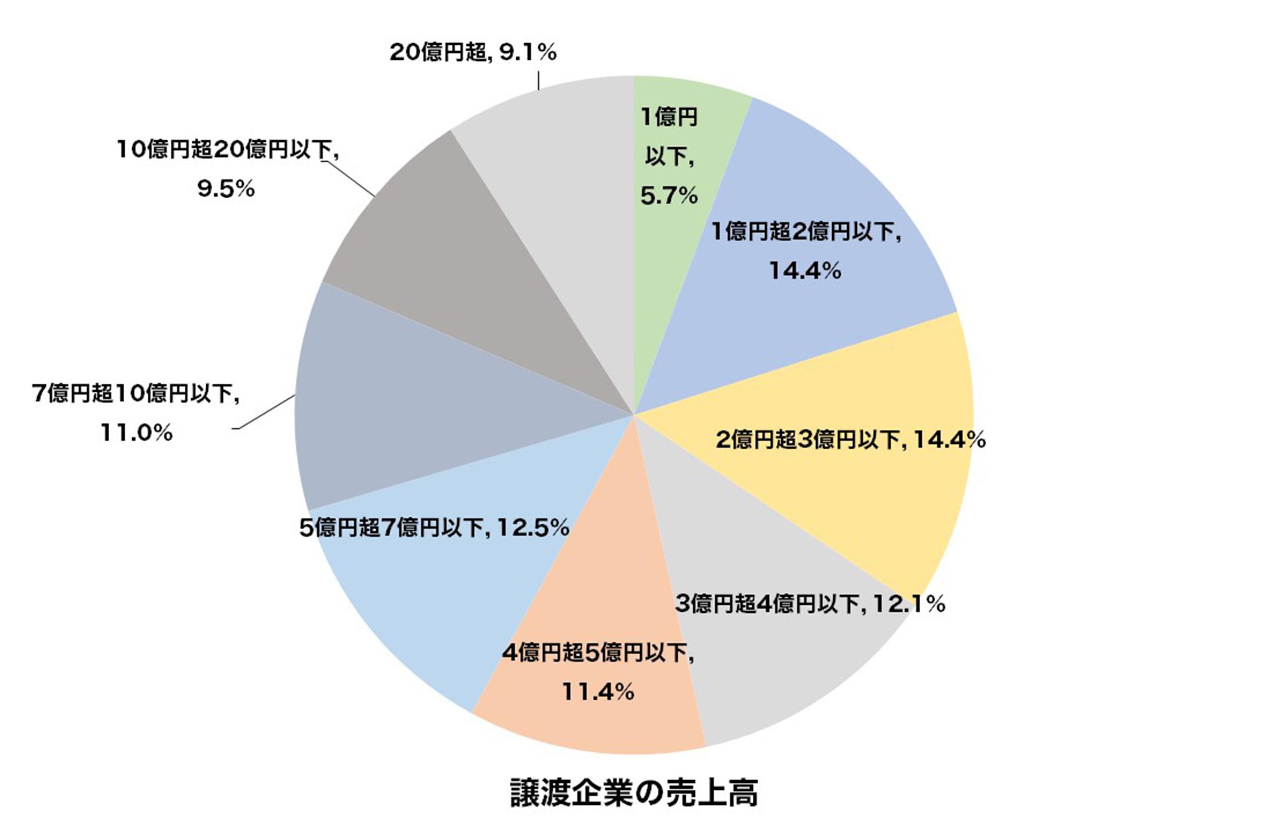 グラフ_譲渡企業の売上高