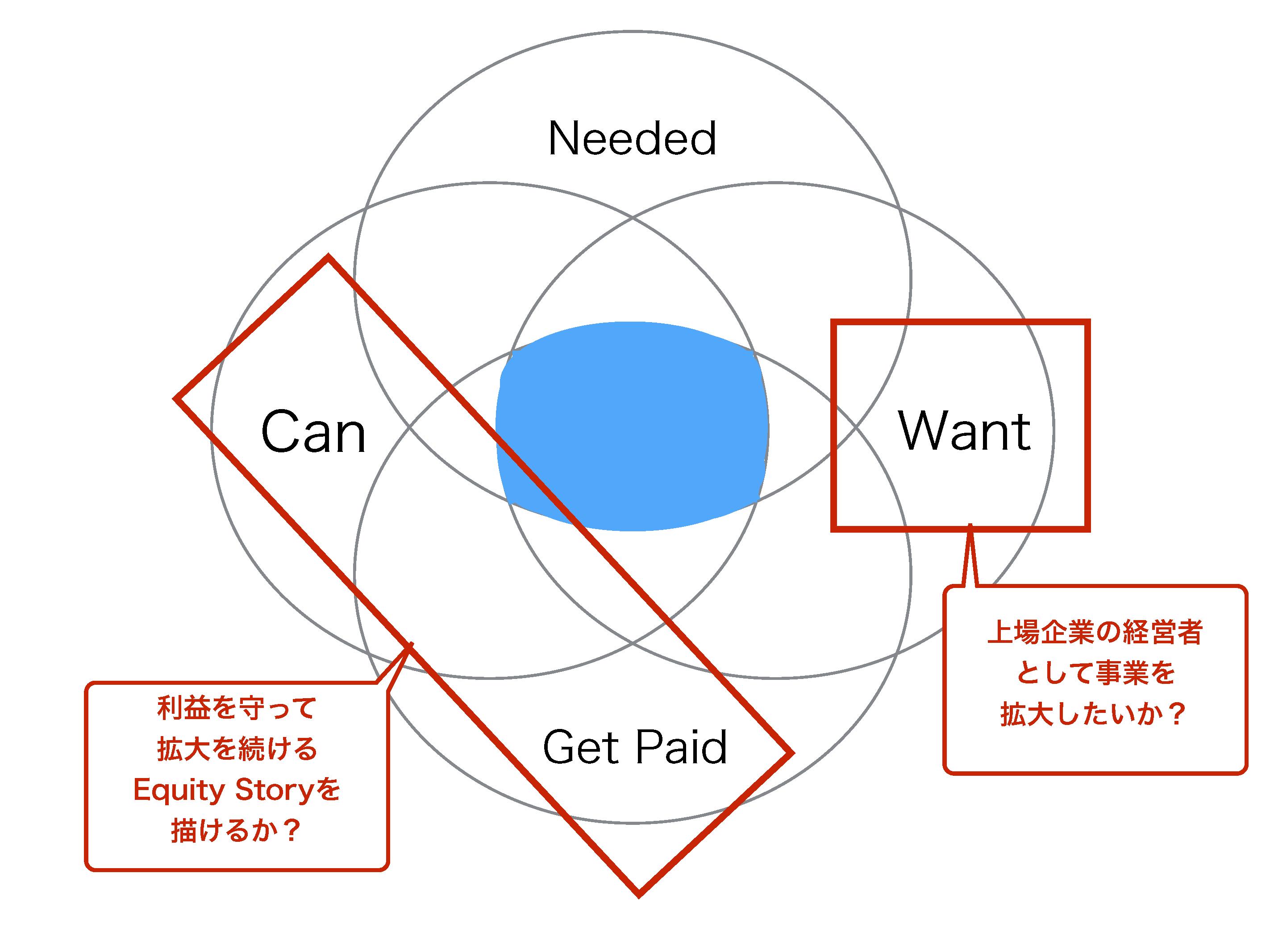 4つのマトリクス分類