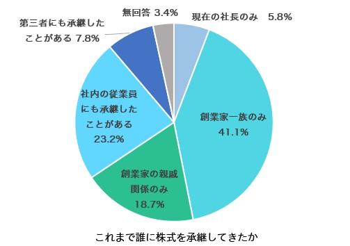 事業承継に関する意識調査_株式の承継者