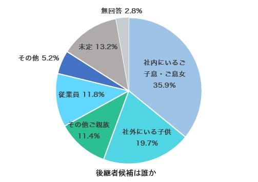 事業承継に関する意識調査_後継者候補の状況