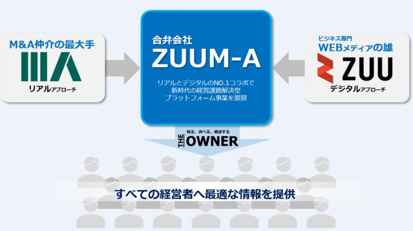 日本M&AセンターとZUUの協業イメージ