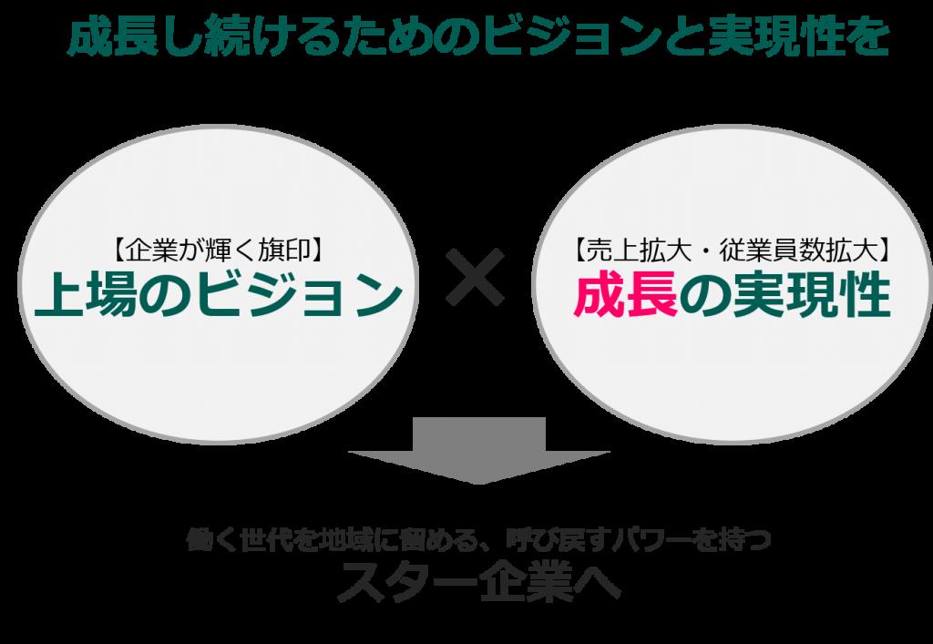 日本M&Aセンターの成長戦略支援