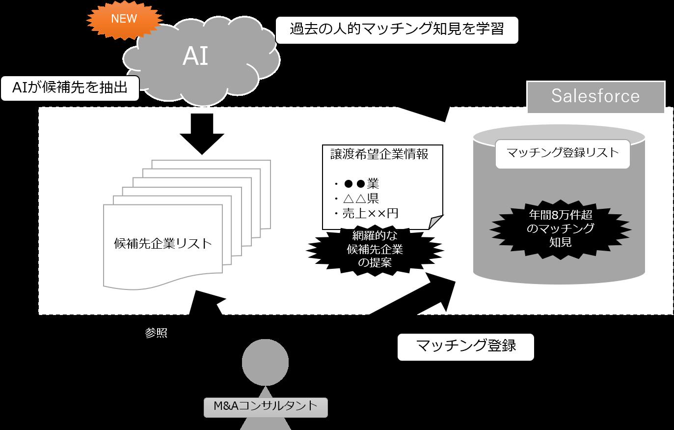 M&A初期マッチング活動へのAI導入イメージ