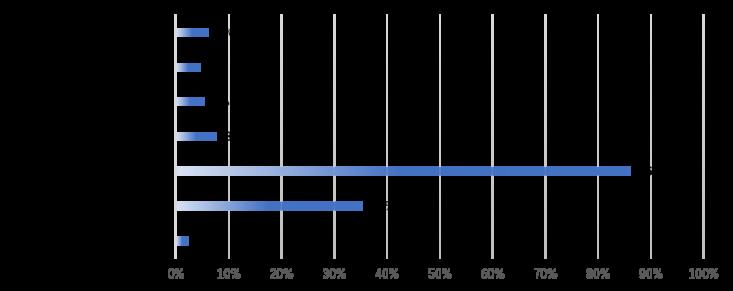 M&Aの提案を受けたのはどの機関からでしょうか?に対する回答グラフ