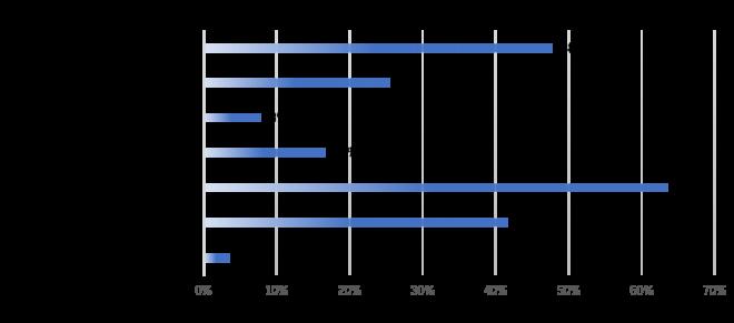 貴社で事業承継の方法を検討する際、どのような点を重視しますか?に対する回答グラフ