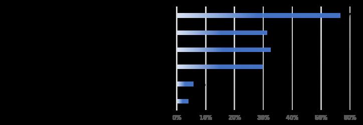 今後のITソフトウェア業界はどのようになると考えられますか?に対する回答グラフ