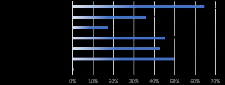 今後、注力していきたい事業戦略としてどのようなことをお考えですか?に対する回答グラフ
