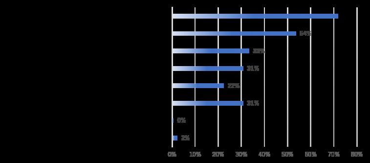 現在、認識されている経営課題について、どのようなものがありますか?に対する回答グラフ