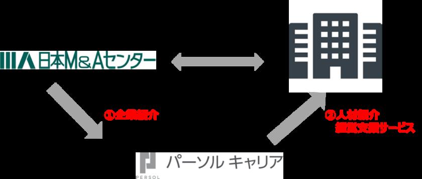 日本M&Aセンター_パーソルキャリアと人材紹介および経営支援サービスのアライアンスを締結