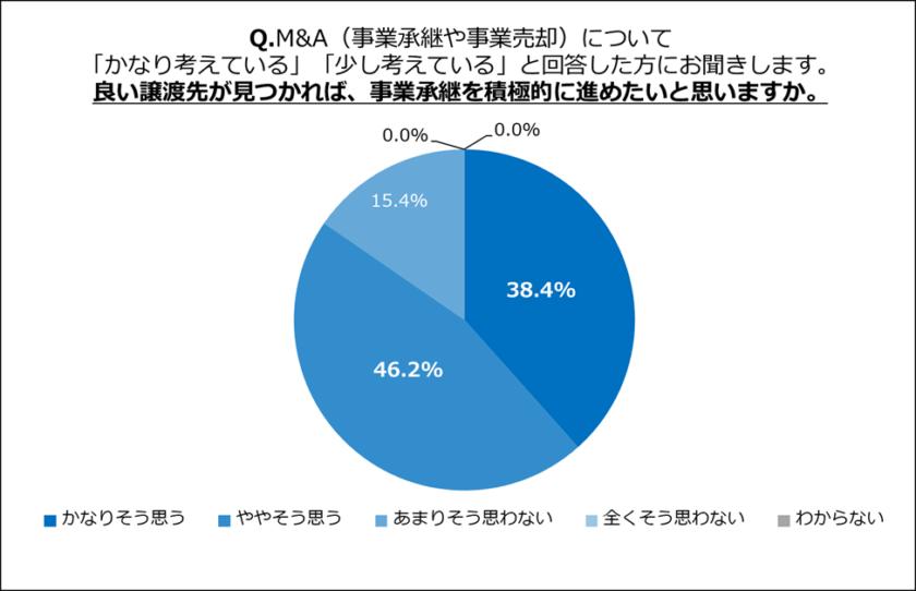 良い譲渡先が見つかった場合、84.6%が事業承継したいと回答