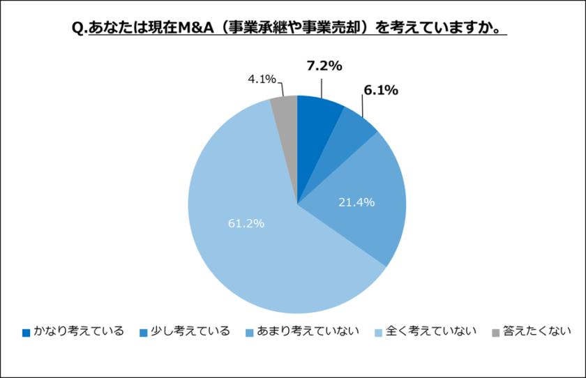 現在M&Aを考えているのは13.3%
