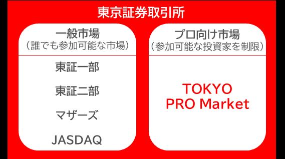 TPM TOKYO PRO Market