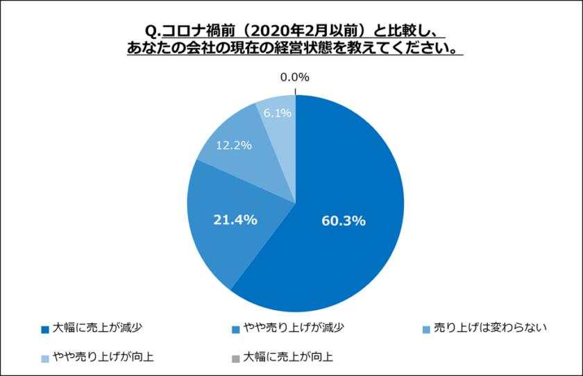 81.7%の観光業経営者がコロナ禍で売上が落ちたと回答