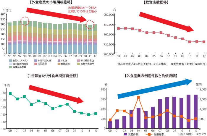 飲食店業界のM&A動向|日本M&A ...